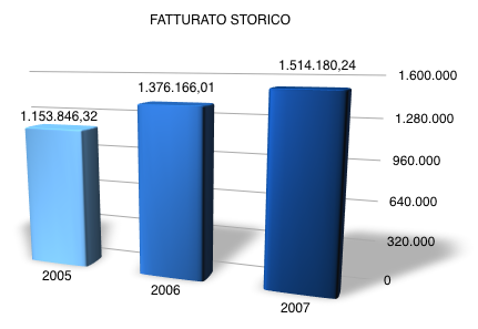Grafico fatturato mollificio CO.EL.